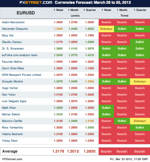 Forex trading pool forecast
