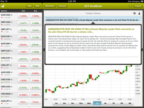 Gft forex demo account