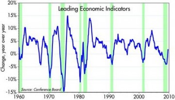 Forex leading economic indicators