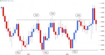 Best range trading forex pair