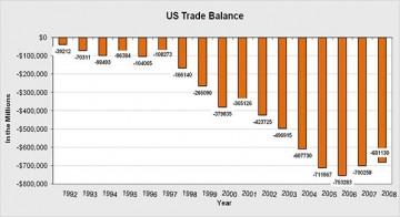 Balance of trade forex