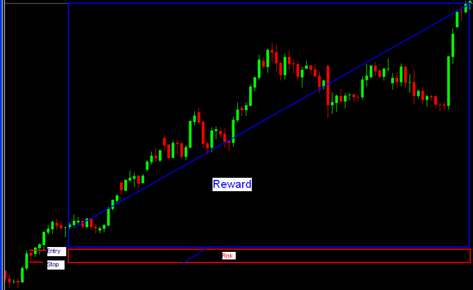 Risk reward ratio in forex trading networks