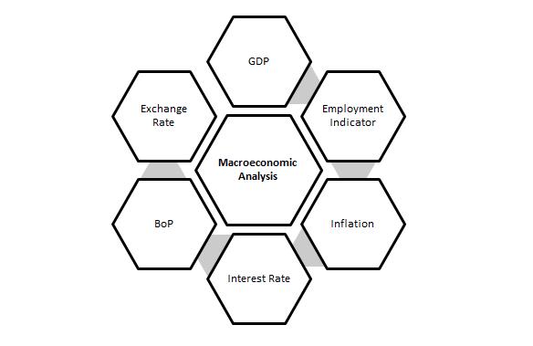 macroeconomic analysis, tradersdna