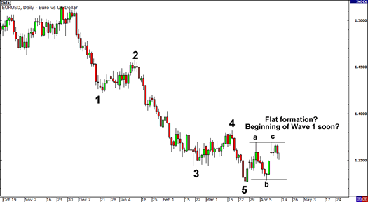 Practical elliott wave trading strategies part 2