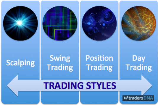 Trading styles forex