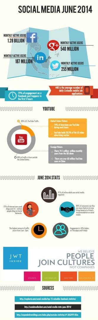 SocialMedia Growth 2014