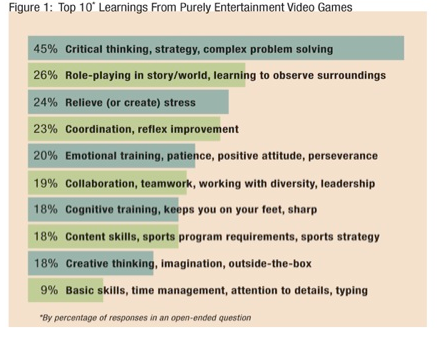gamification engagement chart