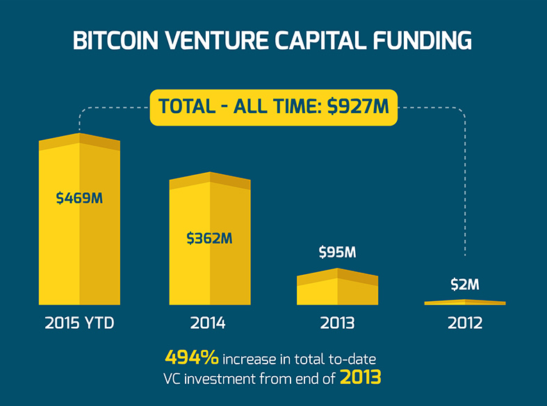 Bitcoing VC funding until December 2015