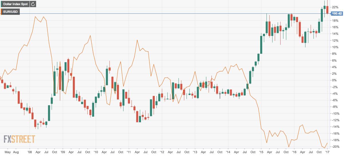 USD EUR variation source FxStreet
