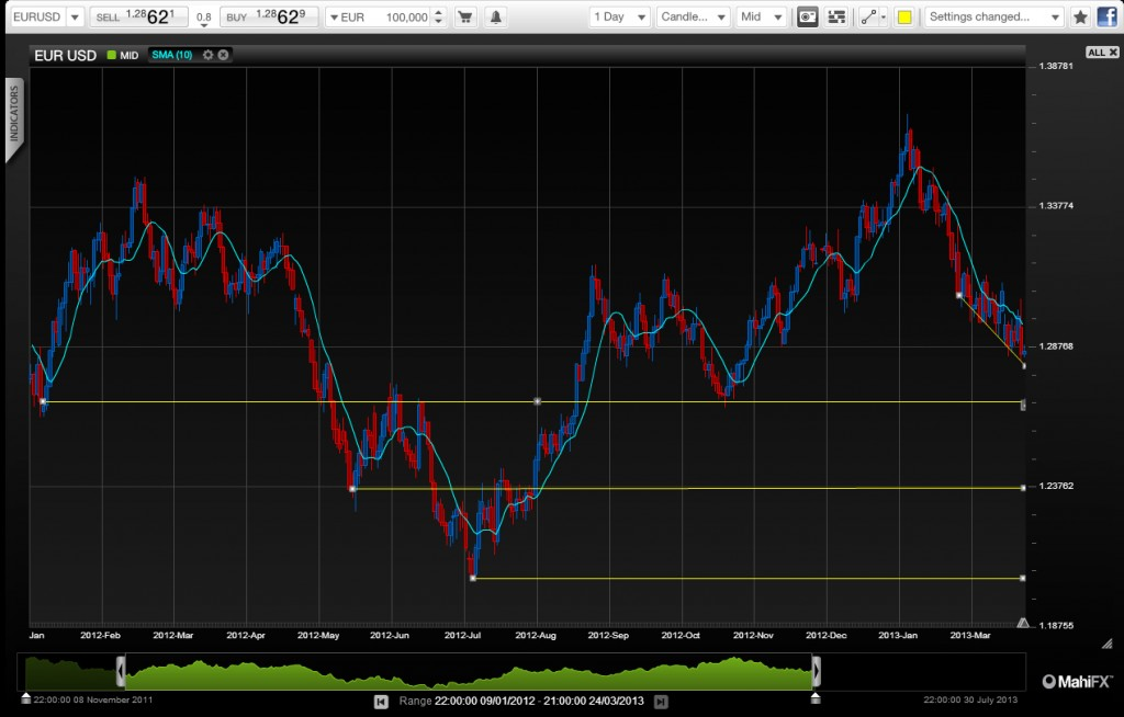 MahiFX_EURUSD_Market_View_260313