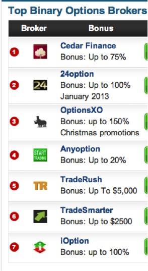 Top Binary Options source thebinaryoptionsbroker.com/brokers-list