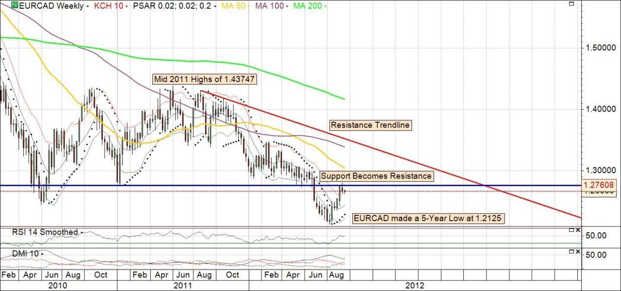 Cedric-Chart-2