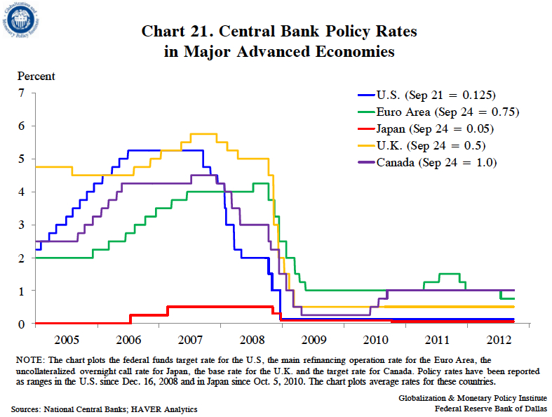 Central-Bank-Policy-Rates-Globalization-Monetary-Policy-Institute-Federal-Reserve-Bank-of-Dallas