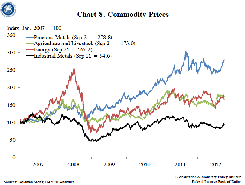 Commodity-Prices-Gobalization-and-Monetary-Policy-Institute-Federal-Reserve-Bank-of-Dallas