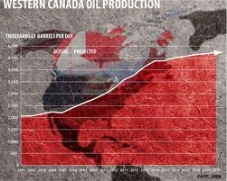 OIl-production-Western-Canada