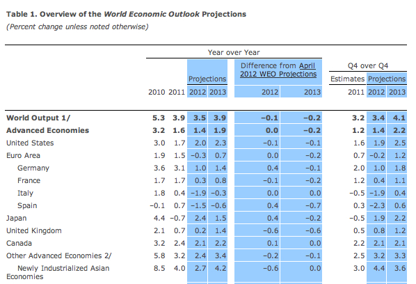 Overview-of-the-World-Economic-Outlook-Projections-IMF