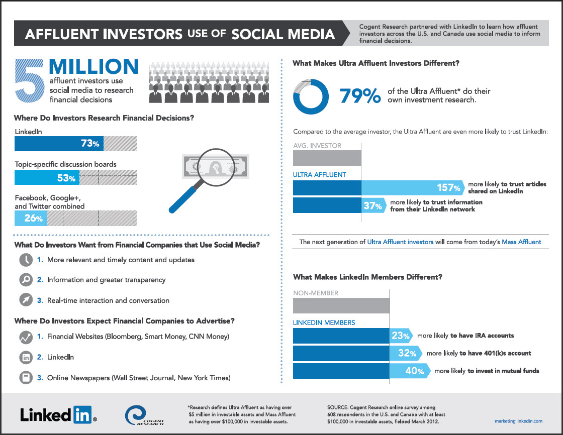 affluent-investors-social-media-Linkedin