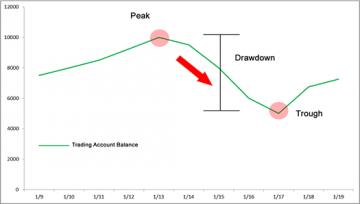 drawdown-peak-to-trough