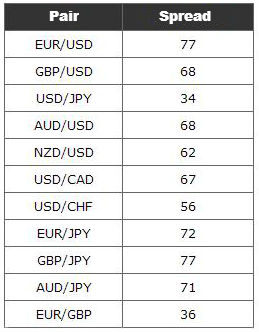 Least traded forex pairs