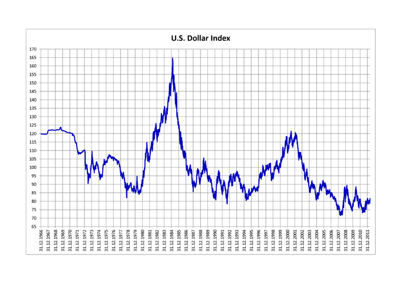 US Dollar Index 1966-2012Source: Wikimedia Commons