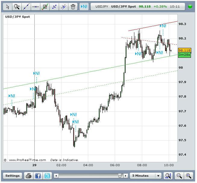 USD/JPY August 29thSource: FXStreet