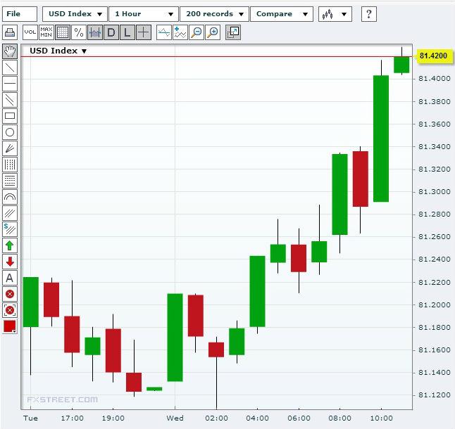US Dollar Index (USDX) August 28, 2013Source: FXStreet