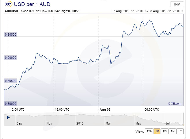 AUD/USD August 8 2013 Chart: XE.com