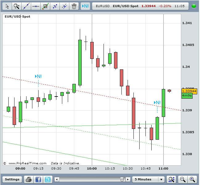 EUR/USD August 21Source: FXStreet