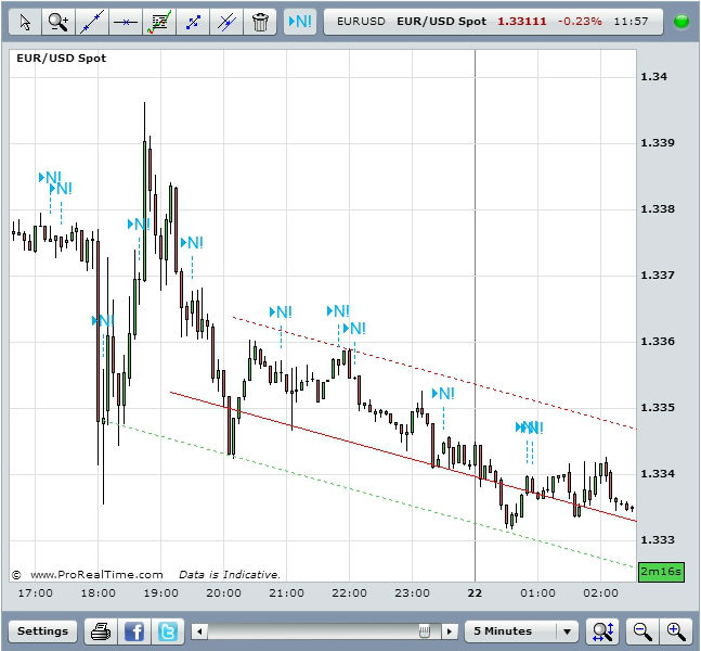 EUR/USD after the release of FOMC minutes at 18.00 GMT, August 21 2013Source: FXStreet
