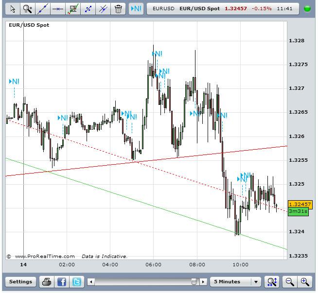 EUR/USD August 14 2013Source: FXStreet