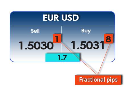 fractional_pips