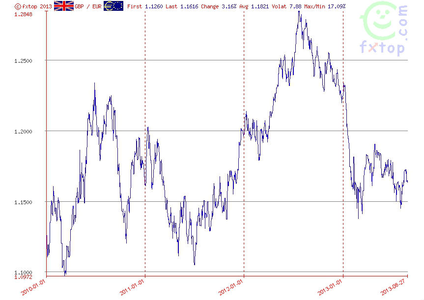 GBP/USD Historical 2011-2013Source: FXTop.com