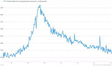 Initial Claims for Unemployment Insurance, USSource: qz.com