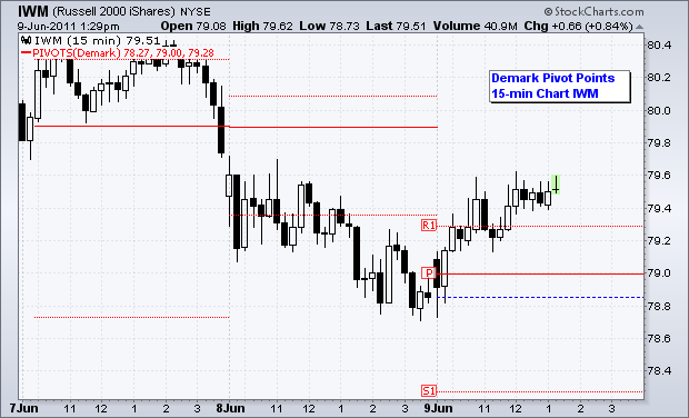 Russell 2000 ETF (IWM) with Demark Pivot Points on a 15 minute chart.Source: Stockcharts