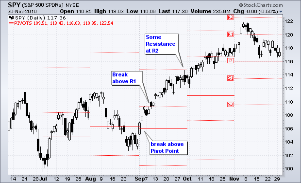 S&P 500 SPDRs 6 month chart with standard pivot pointsSource: Stockcharts.com