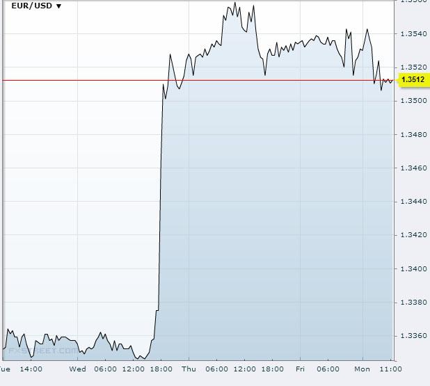 EUR/USD September 23 2013Source: FXstreet