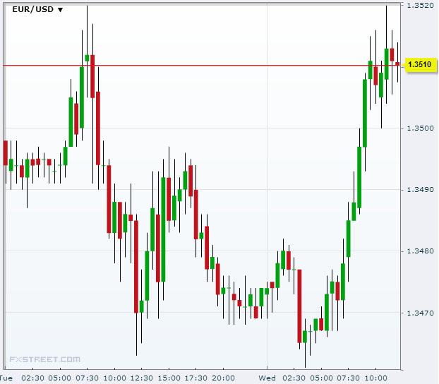 EUR/USD September 25 2013Source: FXstreet