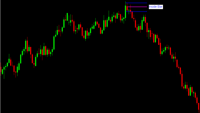 Inside Bar at a key resistance level, followed by a prolonged reversalSource: ForexCrunch