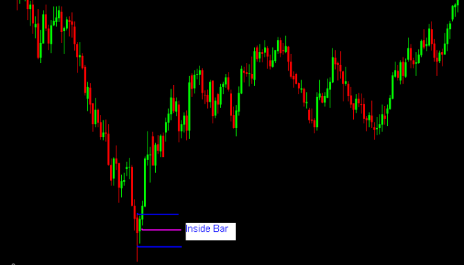 An Inside Bar at a strong support level, leading to a strong upside reversalSource: ForexCrunch