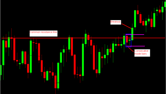 Inside Bars forming at the resistance level followed by a breakoutSource: ForexCrunch