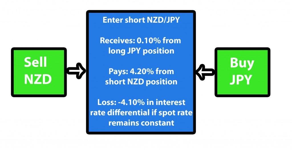Short NZDJPY