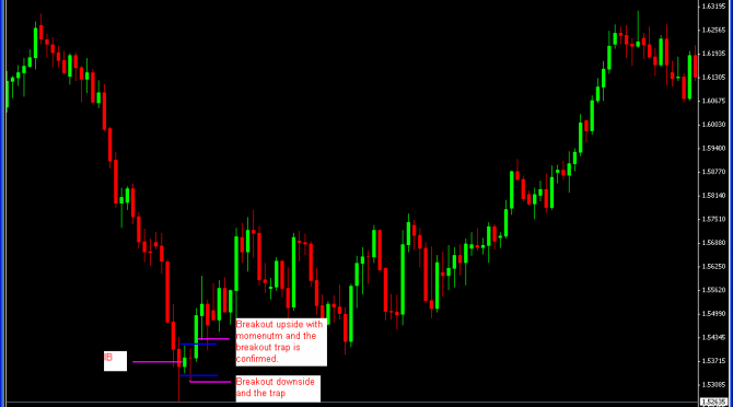 A magnification of the area shown on the chart above, illustrating the process of a breakout trap.Source: Forexcrunch