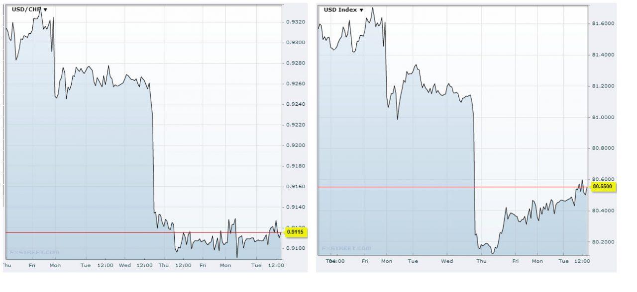 USDX vs USD/CHF September 24th 2013Source FXstreet
