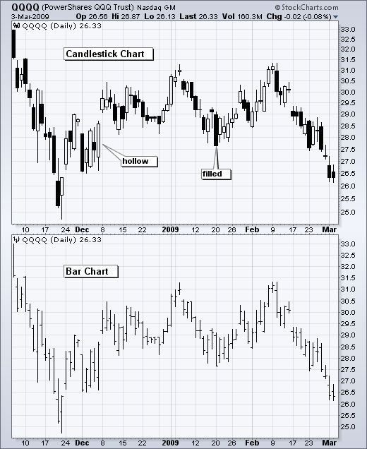 A comparison of Candlestick and Bar chartingSource: Stockcharts.com