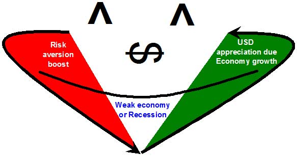 The Dollar Smile Theory illustratedSource: forexpeacearmy.com