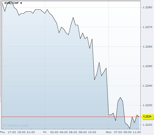 EUR/CHF September 30, 2013Source: FXstreet