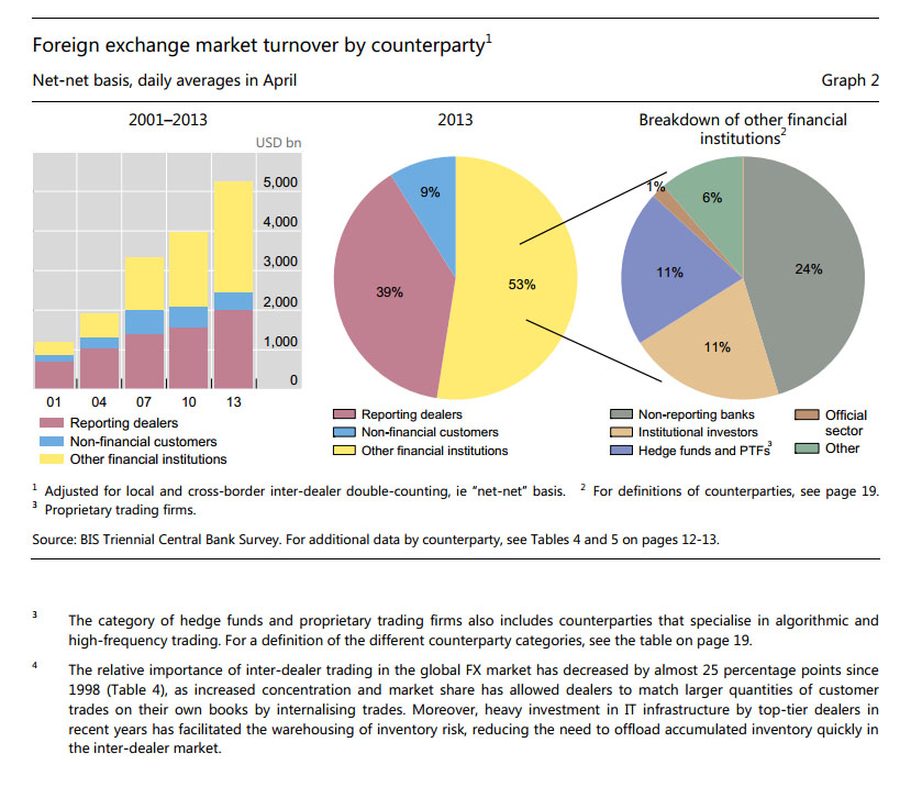 forex-counterparty-bis