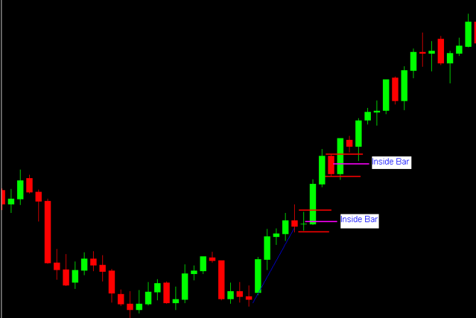 After a few days of consecutive rises, the price consolidates, forming an inside bar. This indicates accumulation before the next phase of the rally.Source: ForexCrunch