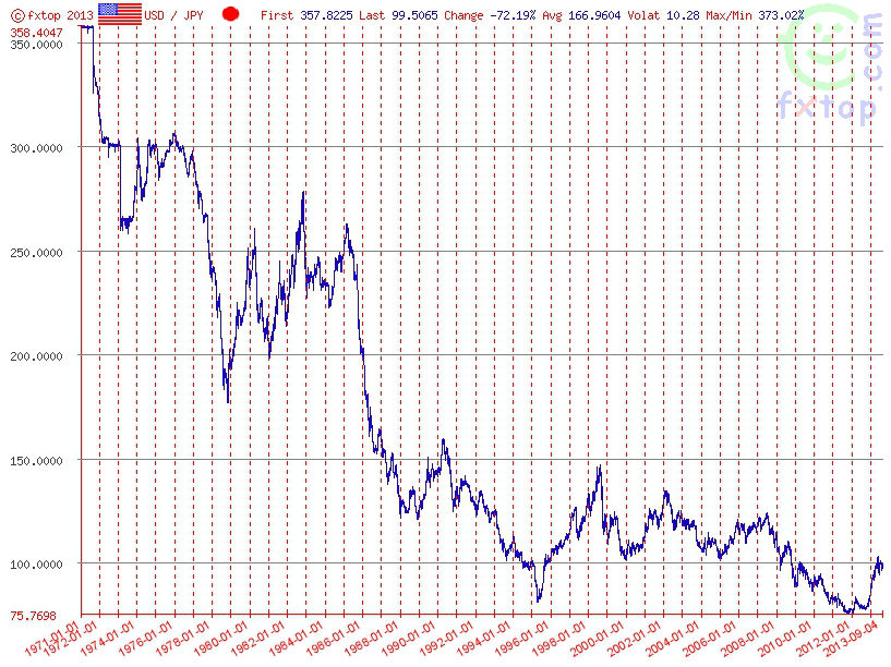 USD/JPY from 1971-2013Source: FXTop.com