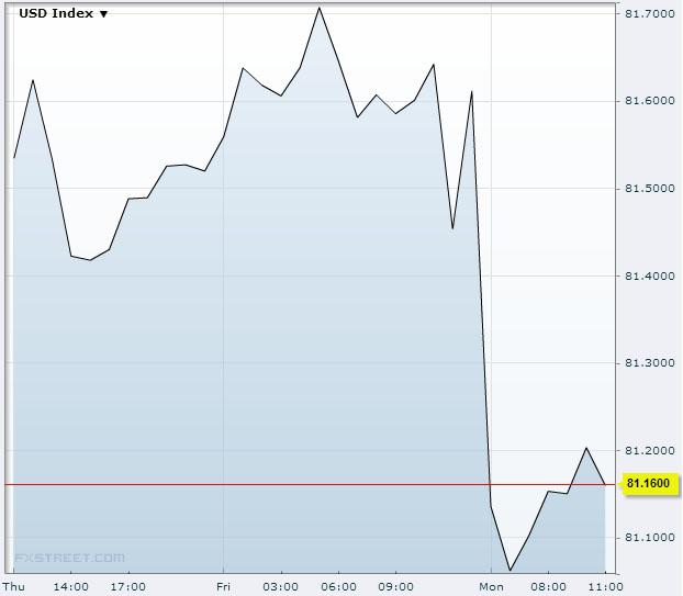US Dollar Index September 16th 2013Source: FXstreet